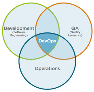 DevOps vs Traditional