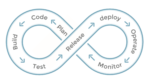 DevOps – A Culture and Practice